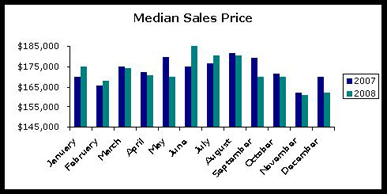 Mediam Sales Price