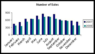 Number of Home Sales