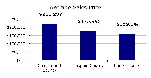 Average County Sales Prices