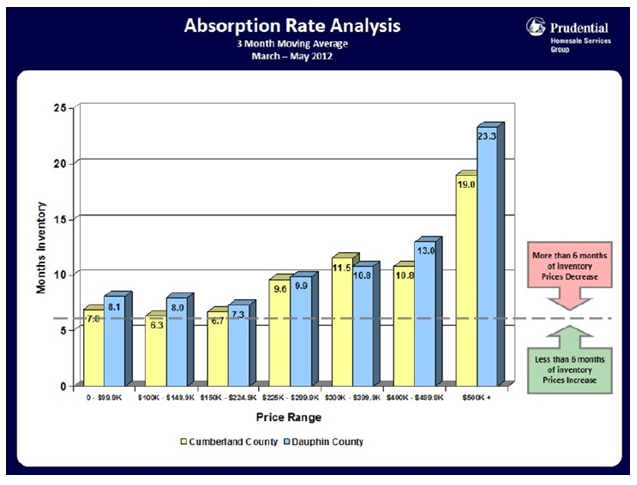 central pa absorption rate